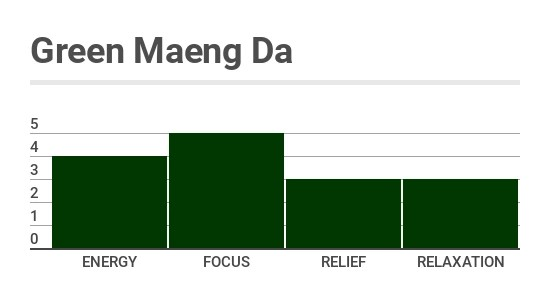 Green_Maeng_Da