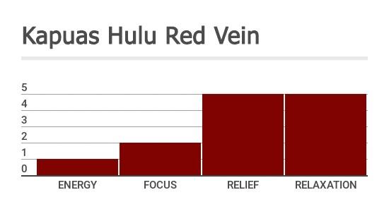 Kapuas_Hulu_Red_Vein