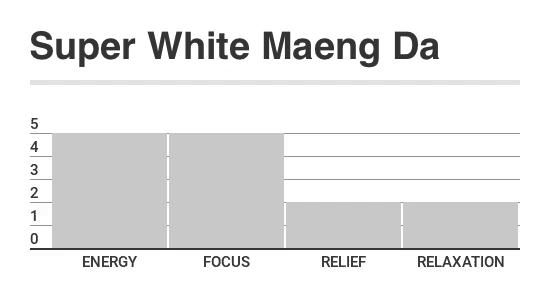 White_Maeng_Da